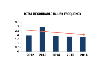 total recordable injury frequency