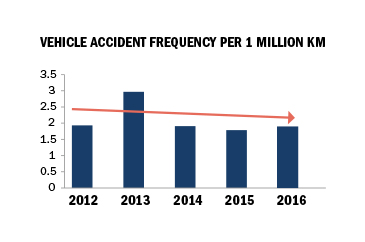 vehicle accident frequency